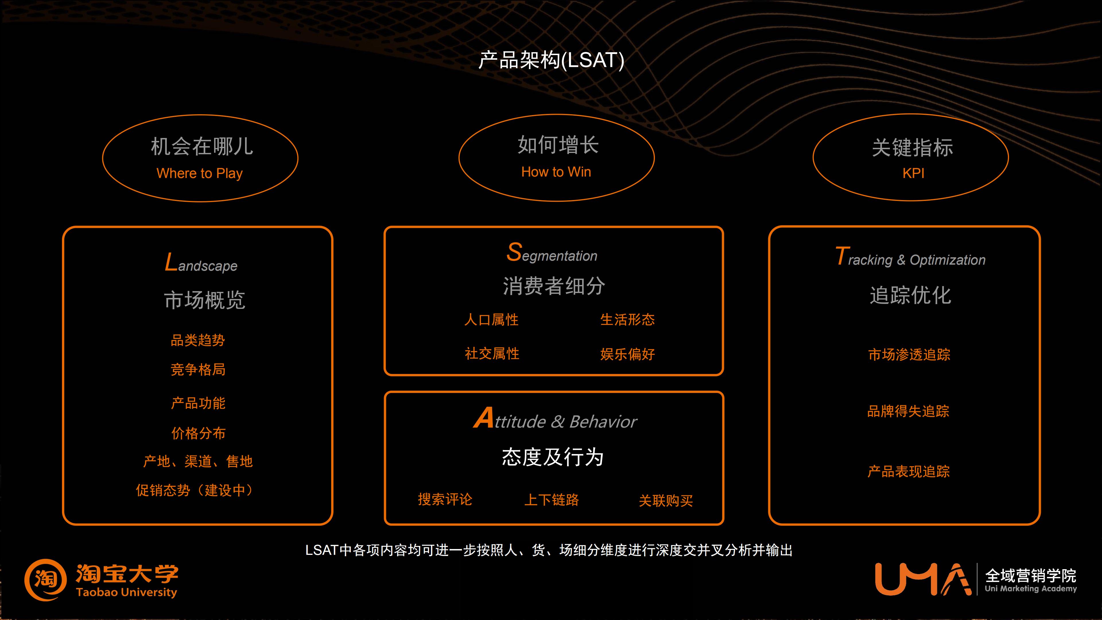 策略中心 - 2+8 应用场景(上)
