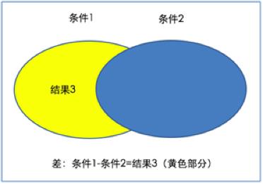 数据银行自定义分析